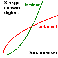 "Bild ""Others:Sinkgeschw.png"""